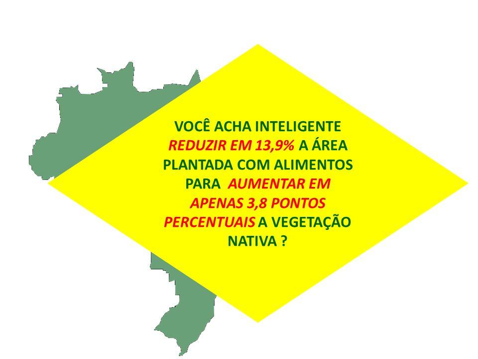 VOCÊ ACHA INTELIGENTE REDUZIR EM 13,9% A ÁREA PLANTADA COM ALIMENTOS PARA AUMENTAR EM APENAS 3,8 PONTOS PERCENTUAIS A VEGETAÇÃO NATIVA