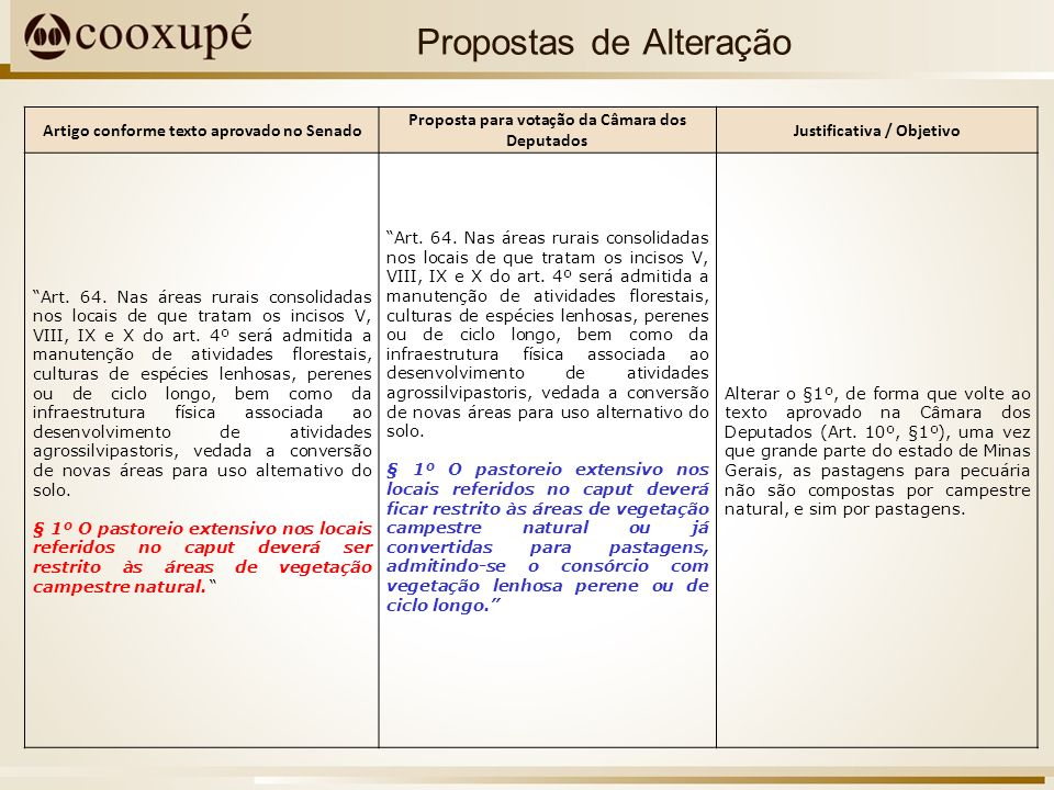 Artigo conforme texto aprovado no Senado Proposta para votação da Câmara dos Deputados Justificativa / Objetivo Art.