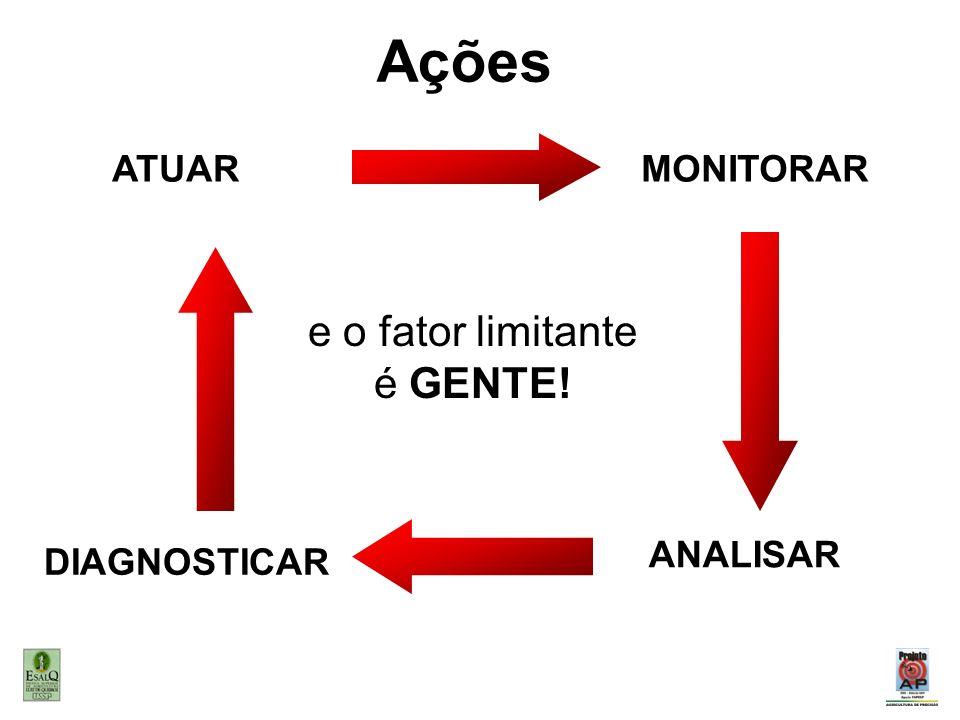 MONITORAR ANALISAR DIAGNOSTICAR ATUAR Ações e o fator limitante é GENTE!