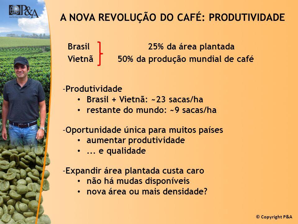 © Copyright P&A A NOVA REVOLUÇÃO DO CAFÉ: PRODUTIVIDADE Brasil 25% da área plantada Vietnã 50% da produção mundial de café -Produtividade Brasil + Vie