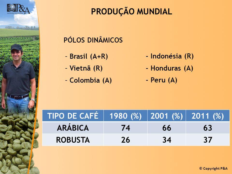 © Copyright P&A PRODUÇÃO MUNDIAL –Brasil (A+R) –Vietnã (R) –Colombia (A) - Indonésia (R) - Honduras (A) - Peru (A) PÓLOS DINÂMICOS TIPO DE CAFÉ1980 (%