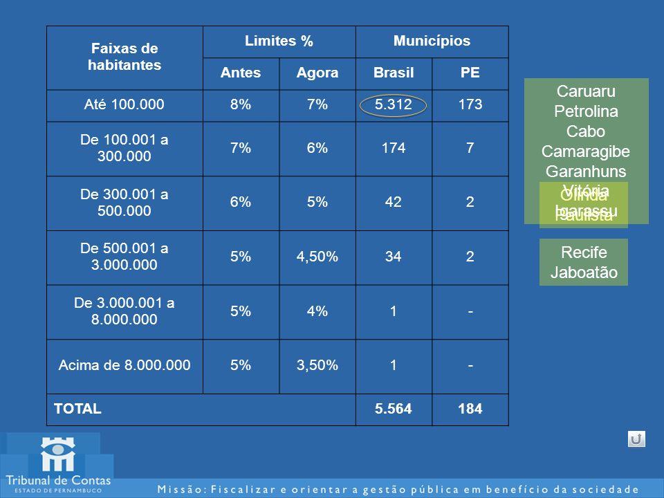 Faixas de habitantes Limites %Municípios AntesAgoraBrasilPE Até 100.0008%7%5.312173 De 100.001 a 300.000 7%6%1747 De 300.001 a 500.000 6%5%422 De 500.001 a 3.000.000 5%4,50%342 De 3.000.001 a 8.000.000 5%4%1- Acima de 8.000.0005%3,50%1- TOTAL5.564184 Olinda Paulista Recife Jaboatão Caruaru Petrolina Cabo Camaragibe Garanhuns Vitória Igarassu