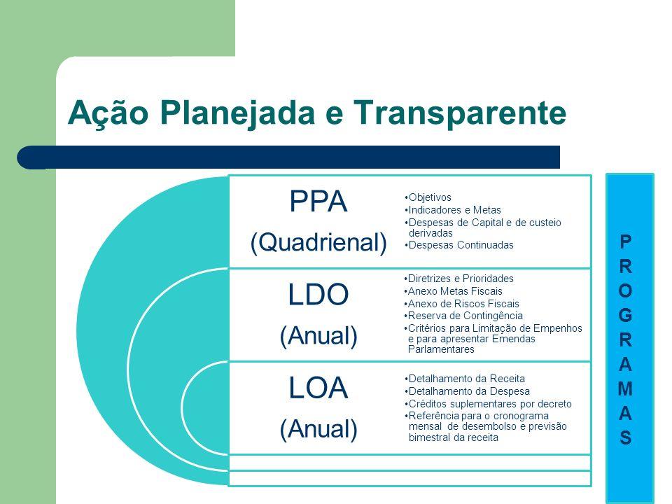 Ação Planejada e Transparente PPA (Quadrienal) LDO (Anual) LOA (Anual) Objetivos Indicadores e Metas Despesas de Capital e de custeio derivadas Despes