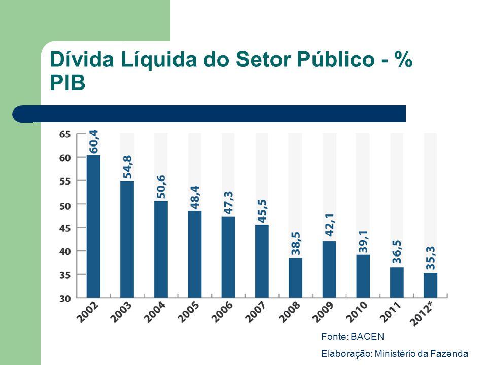 Dívida Líquida do Setor Público - % PIB Fonte: BACEN Elaboração: Ministério da Fazenda