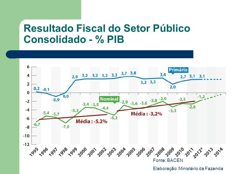 Resultado Fiscal do Setor Público Consolidado - % PIB Fonte: BACEN Elaboração: Ministério da Fazenda