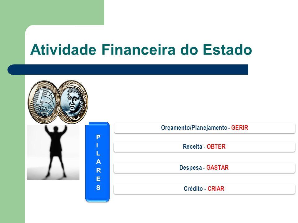 Atividade Financeira do Estado Crédito - CRIAR Despesa - GASTAR Receita - OBTER Orçamento/Planejamento - GERIR