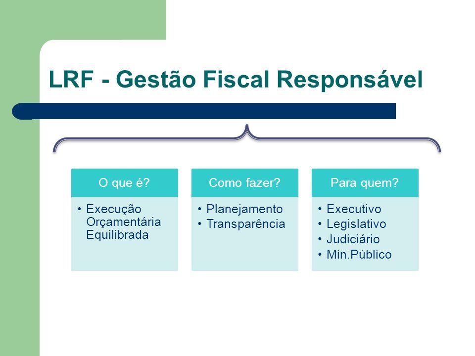 LRF - Gestão Fiscal Responsável O que é? Execução Orçamentária Equilibrada Como fazer? Planejamento Transparência Para quem? Executivo Legislativo Jud