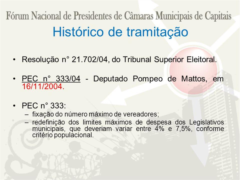 Histórico de tramitação Resolução n° 21.702/04, do Tribunal Superior Eleitoral. PEC n° 333/04 - Deputado Pompeo de Mattos, em 16/11/2004. PEC n° 333: