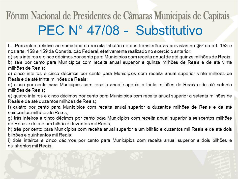 PEC N° 47/08 - Substitutivo I – Percentual relativo ao somatório da receita tributária e das transferências previstas no §5º do art. 153 e nos arts. 1
