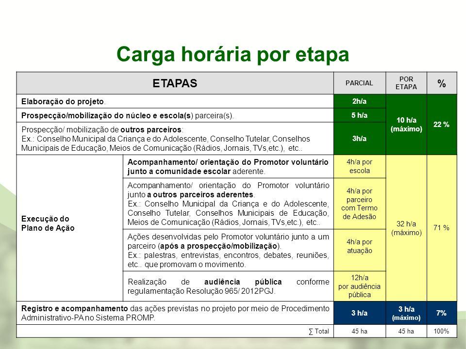 Carga horária por etapa ETAPAS PARCIAL POR ETAPA % Elaboração do projeto. 2h/a 10 h/a (máximo) 22 % Prospecção/mobilização do núcleo e escola(s) parce