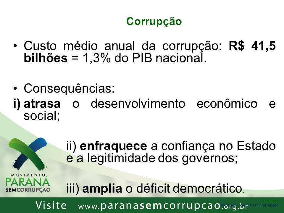 Encontro Movimento Paraná sem Corrupção Corrupção Custo médio anual da corrupção: R$ 41,5 bilhões = 1,3% do PIB nacional. Consequências: i)atrasa o de