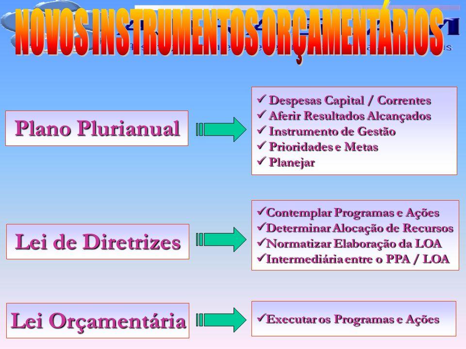 Plano Plurianual Lei de Diretrizes Lei Orçamentária Executar os Programas e Ações Executar os Programas e Ações Contemplar Programas e Ações Contempla