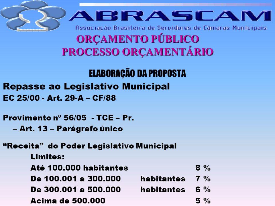 ORÇAMENTO PÚBLICO PROCESSO ORÇAMENTÁRIO ELABORAÇÃO DA PROPOSTA Repasse ao Legislativo Municipal EC 25/00 - Art. 29-A – CF/88 Provimento nº 56/05 - TCE