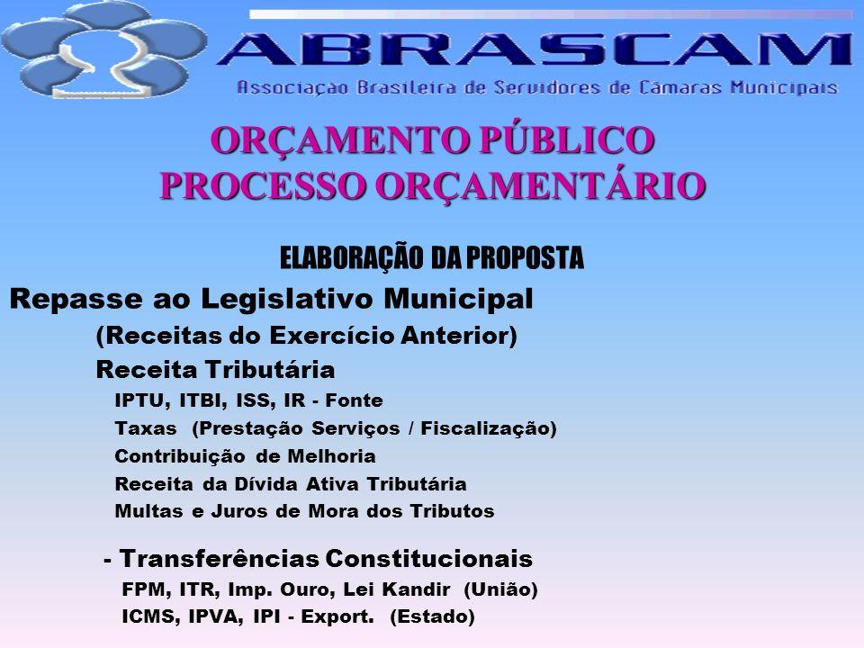 ORÇAMENTO PÚBLICO PROCESSO ORÇAMENTÁRIO ELABORAÇÃO DA PROPOSTA Repasse ao Legislativo Municipal (Receitas do Exercício Anterior) Receita Tributária IP