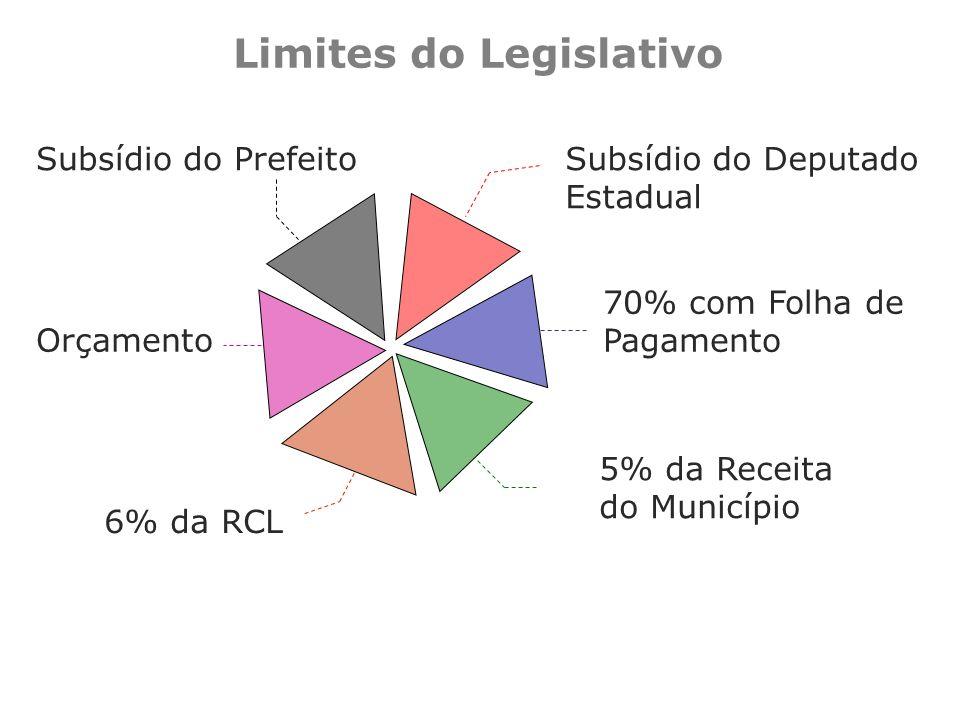Limites do Legislativo Subsídio do PrefeitoSubsídio do Deputado Estadual 5% da Receita do Município 6% da RCL 70% com Folha de Pagamento Orçamento