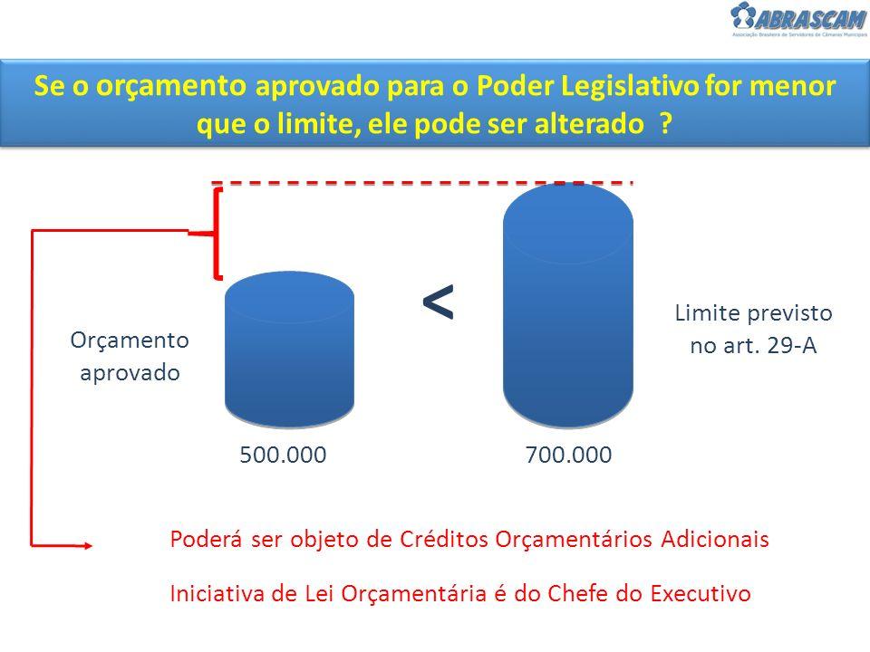 > Orçamento aprovado Limite previsto no art. 29-A Poderá ser objeto de Créditos Orçamentários Adicionais Iniciativa de Lei Orçamentária é do Chefe do