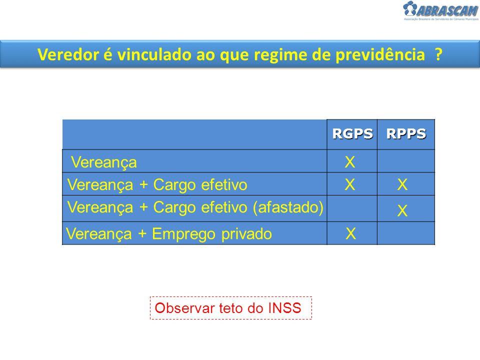 Veredor é vinculado ao que regime de previdência ? RGPSRPPS Vereança Vereança + Cargo efetivo Vereança + Cargo efetivo (afastado) Vereança + Emprego p