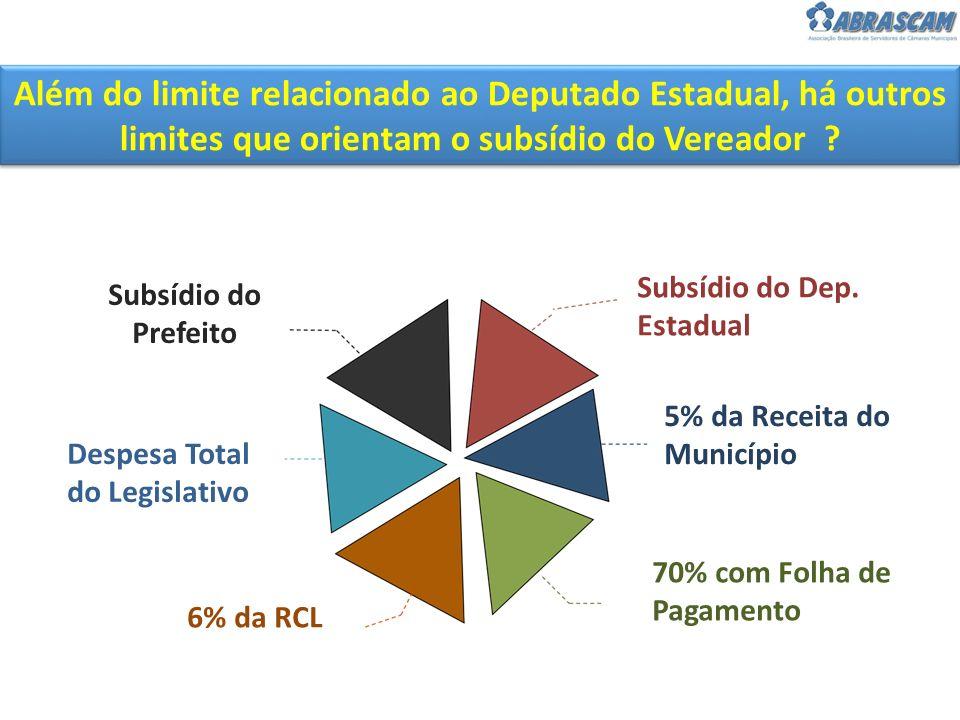 Além do limite relacionado ao Deputado Estadual, há outros limites que orientam o subsídio do Vereador ? Subsídio do Prefeito Subsídio do Dep. Estadua