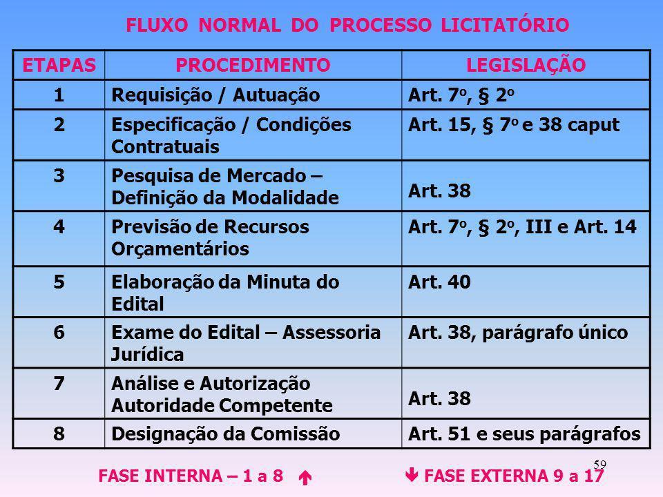 59 ETAPASPROCEDIMENTOLEGISLAÇÃO 1Requisição / AutuaçãoArt. 7 o, § 2 o 2Especificação / Condições Contratuais Art. 15, § 7 o e 38 caput 3Pesquisa de Me