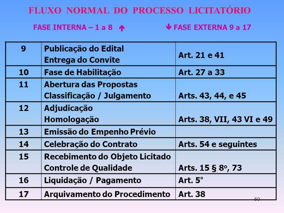 60 9Publicação do Edital Entrega do Convite Art. 21 e 41 10Fase de HabilitaçãoArt. 27 a 33 11Abertura das Propostas Classificação / JulgamentoArts. 43