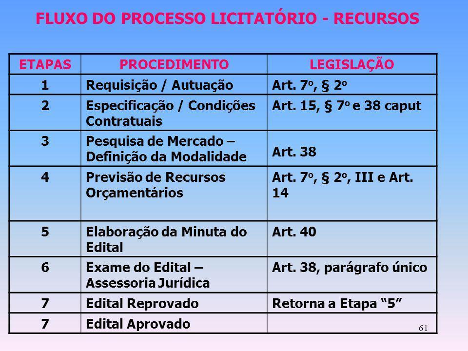61 ETAPASPROCEDIMENTOLEGISLAÇÃO 1Requisição / AutuaçãoArt. 7 o, § 2 o 2Especificação / Condições Contratuais Art. 15, § 7 o e 38 caput 3Pesquisa de Me