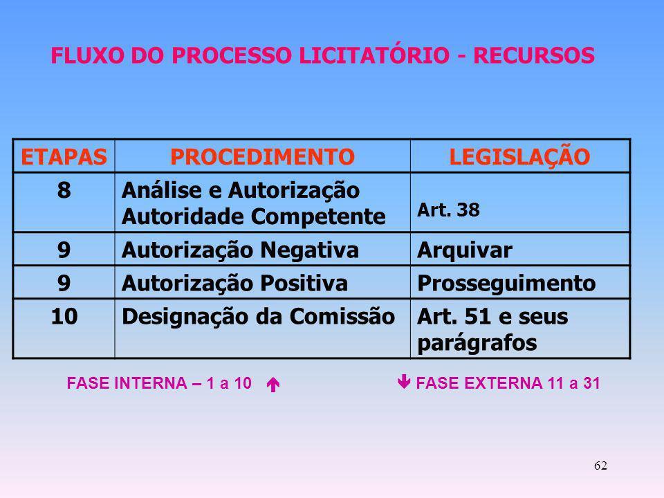 62 ETAPASPROCEDIMENTOLEGISLAÇÃO 8Análise e Autorização Autoridade Competente Art. 38 9Autorização NegativaArquivar 9Autorização PositivaProsseguimento