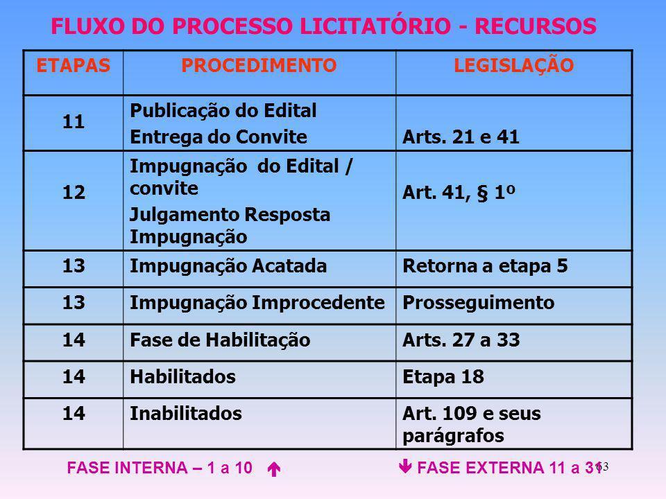 63 ETAPASPROCEDIMENTOLEGISLAÇÃO 11 Publicação do Edital Entrega do ConviteArts. 21 e 41 12 Impugnação do Edital / convite Julgamento Resposta Impugnaç