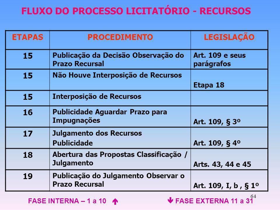 64 ETAPASPROCEDIMENTOLEGISLAÇÃO 15 Publicação da Decisão Observação do Prazo Recursal Art. 109 e seus parágrafos 15 Não Houve Interposição de Recursos