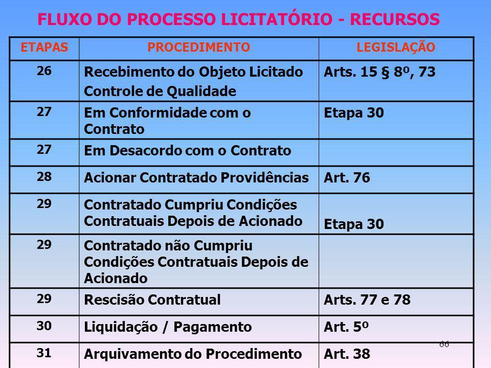 66 ETAPASPROCEDIMENTOLEGISLAÇÃO 26 Recebimento do Objeto Licitado Controle de Qualidade Arts. 15 § 8º, 73 27 Em Conformidade com o Contrato Etapa 30 2