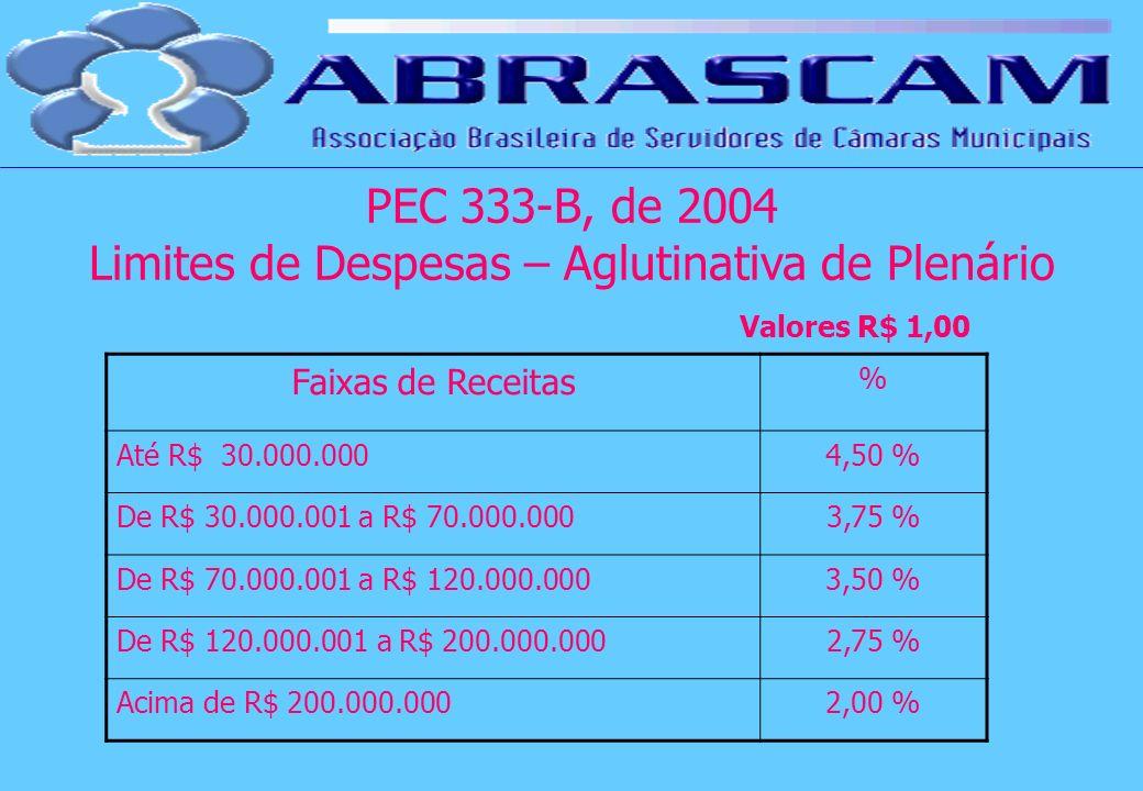 Faixas de Receitas % Até R$ 30.000.0004,50 % De R$ 30.000.001 a R$ 70.000.0003,75 % De R$ 70.000.001 a R$ 120.000.0003,50 % De R$ 120.000.001 a R$ 200