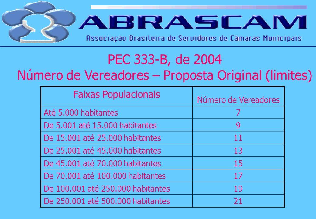 Faixas Populacionais Número de Vereadores Até 5.000 habitantes7 De 5.001 até 15.000 habitantes9 De 15.001 até 25.000 habitantes11 De 25.001 até 45.000