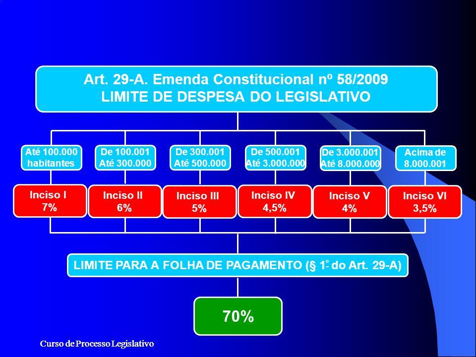 Curso de Processo Legislativo Art. 29-A. Emenda Constitucional nº 58/2009 LIMITE DE DESPESA DO LEGISLATIVO Inciso II 6% Inciso III 5% Inciso IV 4,5% I