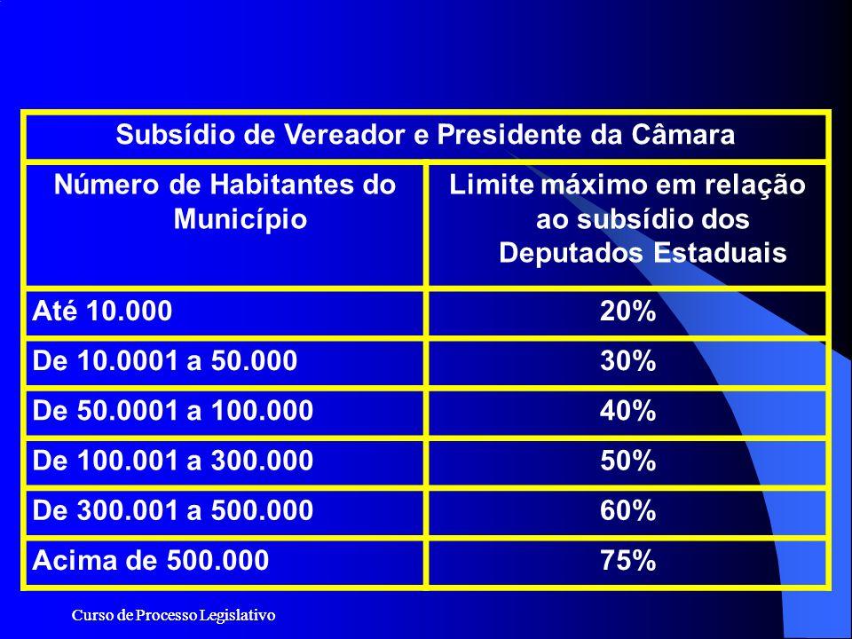 Curso de Processo Legislativo Subsídio de Vereador e Presidente da Câmara Número de Habitantes do Município Limite máximo em relação ao subsídio dos D