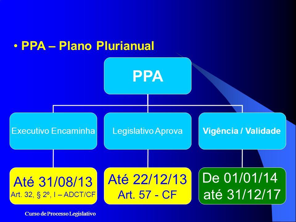 Curso de Processo Legislativo PPA – Plano Plurianual PPA Executivo EncaminhaLegislativo AprovaVigência / Validade Até 31/08/13 Art. 32, § 2º, I – ADCT