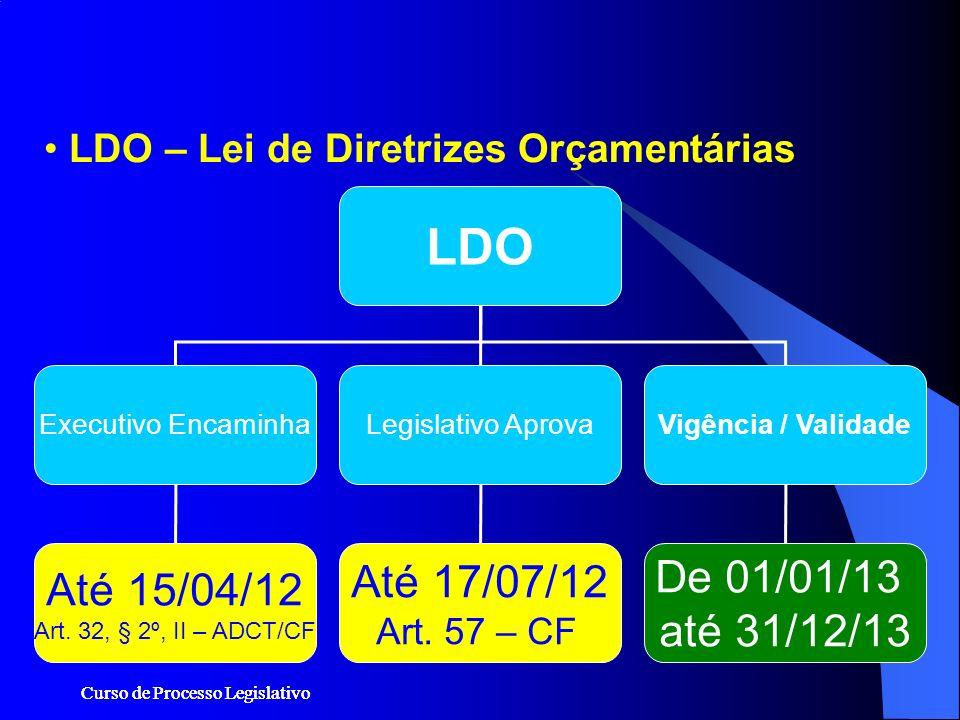 Curso de Processo Legislativo LDO – Lei de Diretrizes Orçamentárias LDO Executivo EncaminhaLegislativo AprovaVigência / Validade Até 15/04/12 Art. 32,