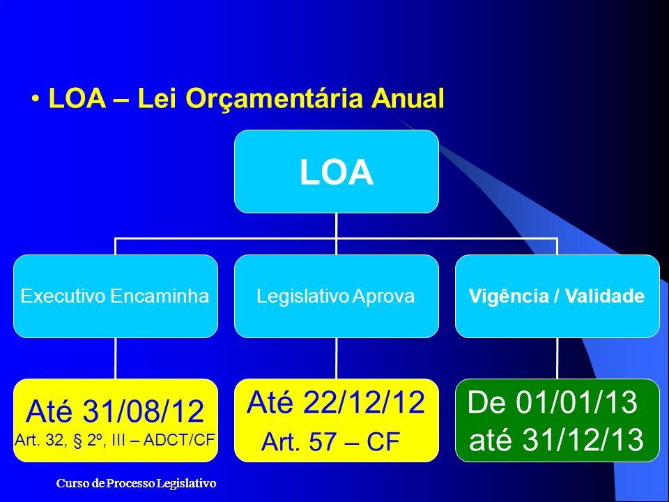 Curso de Processo Legislativo LOA – Lei Orçamentária Anual LOA Executivo EncaminhaLegislativo AprovaVigência / Validade Até 31/08/12 Art. 32, § 2º, II