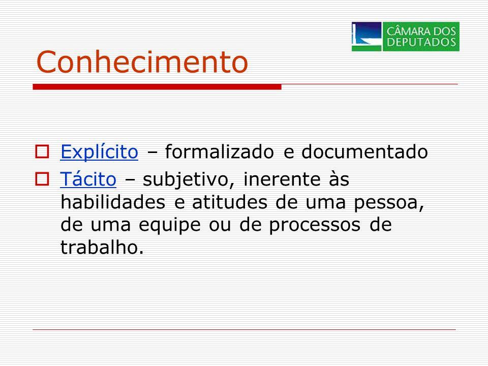 Conhecimento Explícito – formalizado e documentado Tácito – subjetivo, inerente às habilidades e atitudes de uma pessoa, de uma equipe ou de processos