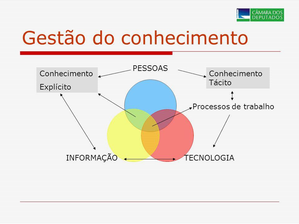 Gestão do conhecimento PESSOAS TECNOLOGIAINFORMAÇÃO Processos de trabalho Conhecimento Explícito Conhecimento Tácito