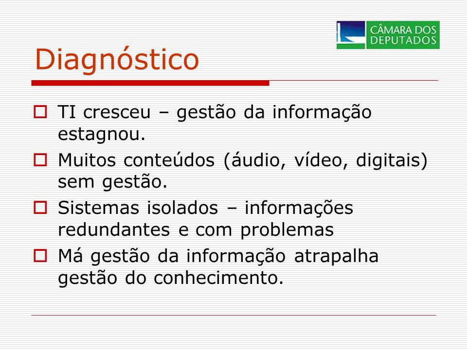 Diagnóstico TI cresceu – gestão da informação estagnou. Muitos conteúdos (áudio, vídeo, digitais) sem gestão. Sistemas isolados – informações redundan
