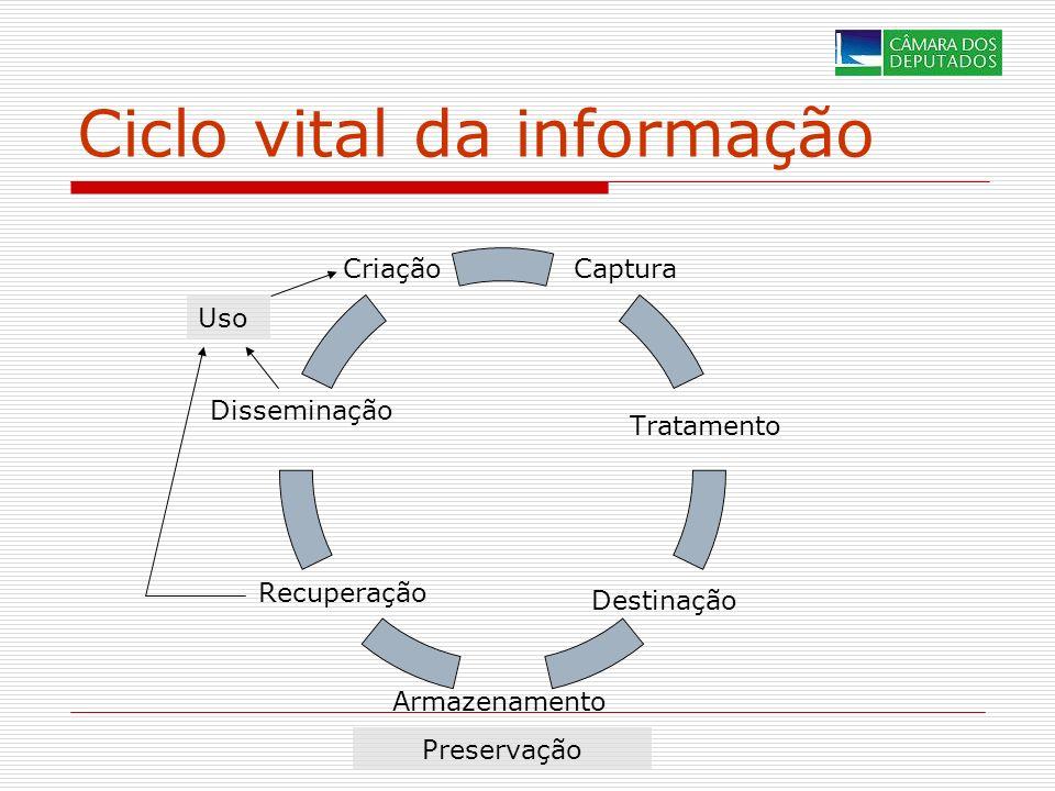 Ciclo vital da informação Criação Disseminação Recuperação Armazenamento Destinação Tratamento Captura Preservação Uso