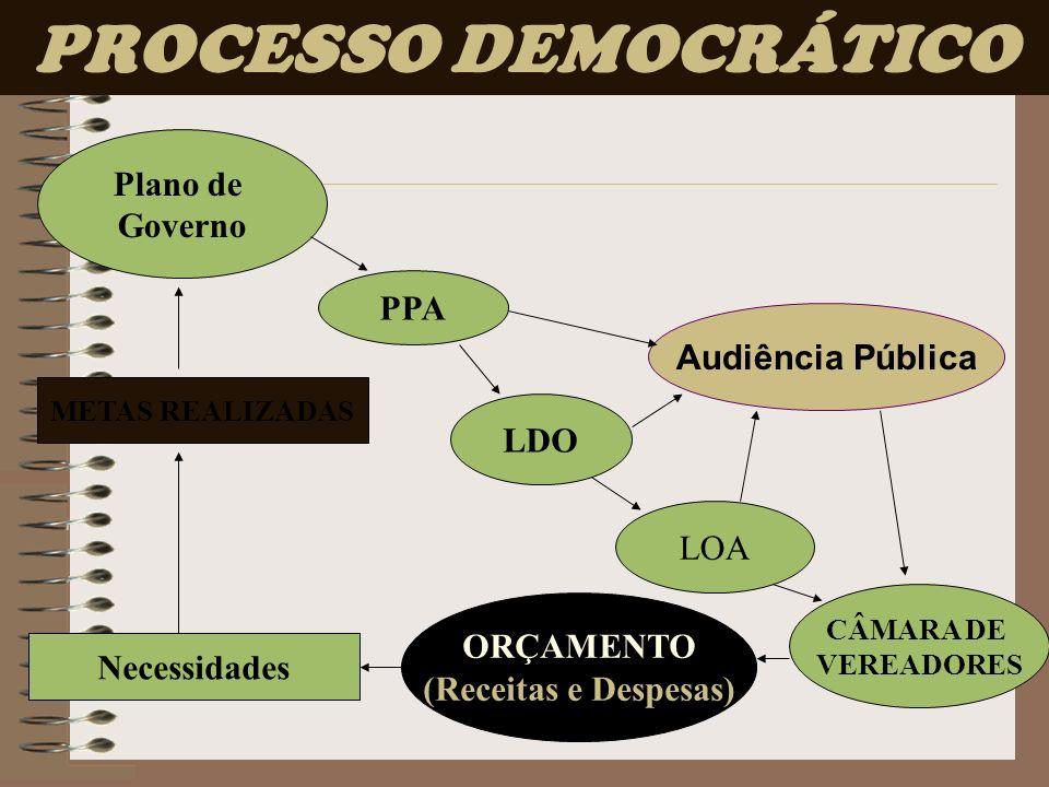 Plano de Governo PPA LDO CÂMARA DE VEREADORES Necessidades ORÇAMENTO (Receitas e Despesas) Audiência Pública PROCESSO DEMOCRÁTICO LOA METAS REALIZADAS