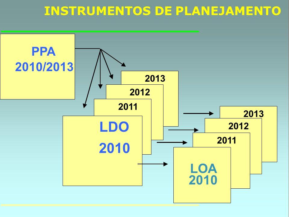 INSTRUMENTOS DE PLANEJAMENTO PPA 2010/2013 2013 2012 2011 LDO 2010 2013 2012 2011 LOA 2010