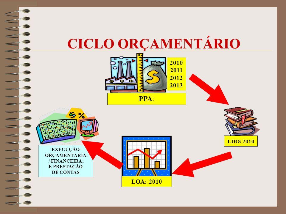 CICLO ORÇAMENTÁRIO PPA: 2010 2011 2012 2013 LDO: 2010 LOA: 2010 EXECUÇÃO ORÇAMENTÁRIA / FINANCEIRA; E PRESTAÇÃO DE CONTAS