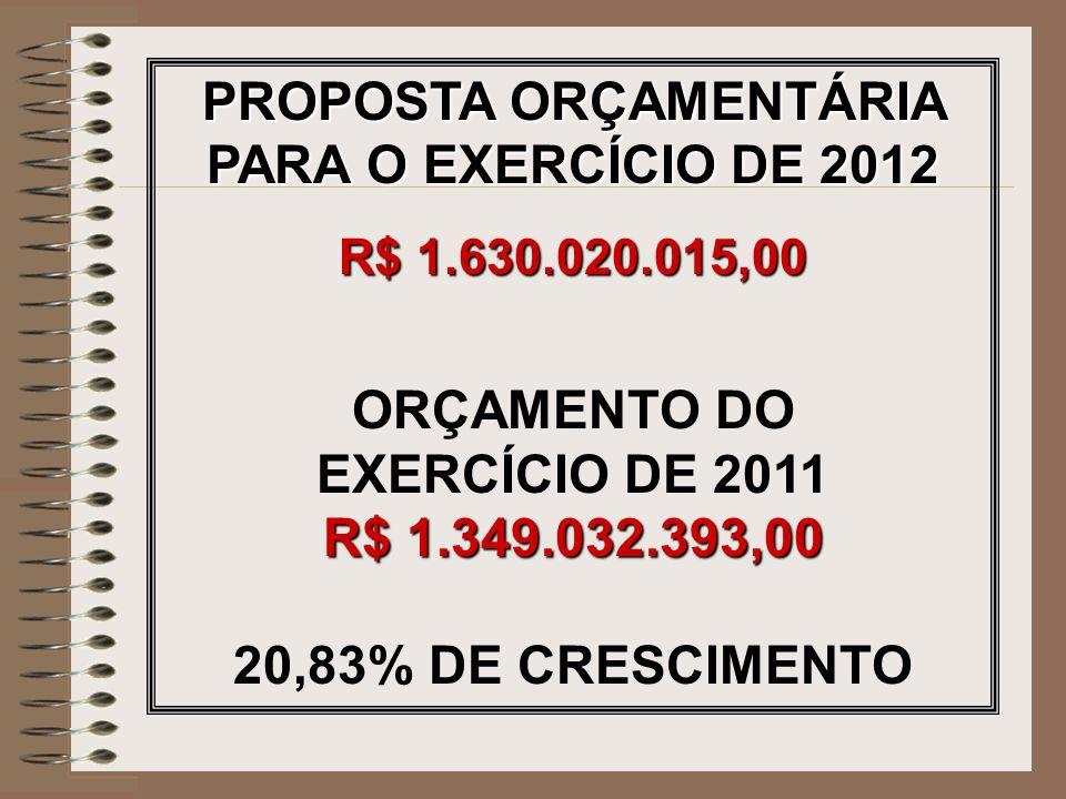 PROPOSTA ORÇAMENTÁRIA PARA O EXERCÍCIO DE 2012 R$ 1.630.020.015,00 ORÇAMENTO DO EXERCÍCIO DE 2011 R$ 1.349.032.393,00 20,83% DE CRESCIMENTO