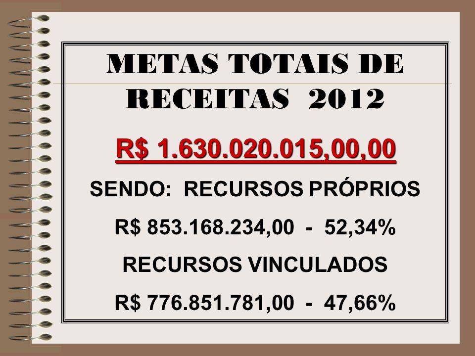 METAS TOTAIS DE RECEITAS 2012 R$ 1.630.020.015,00,00 SENDO: RECURSOS PRÓPRIOS R$ 853.168.234,00 - 52,34% RECURSOS VINCULADOS R$ 776.851.781,00 - 47,66