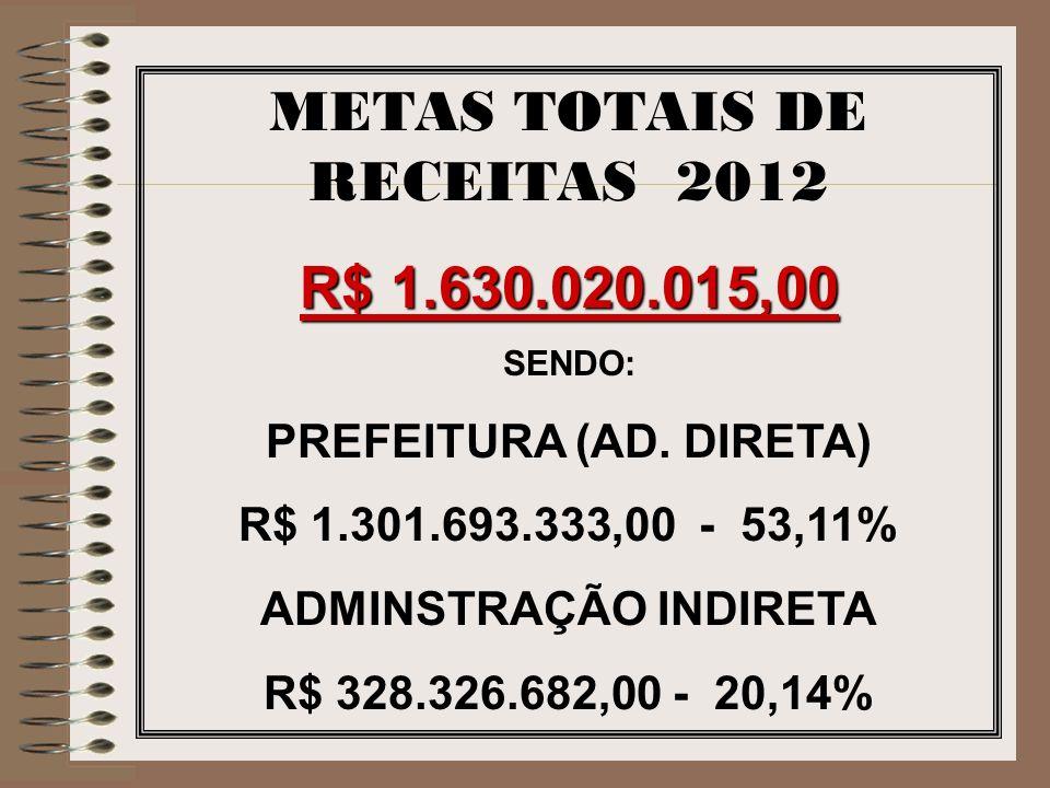 METAS TOTAIS DE RECEITAS 2012 R$ 1.630.020.015,00 SENDO: PREFEITURA (AD. DIRETA) R$ 1.301.693.333,00 - 53,11% ADMINSTRAÇÃO INDIRETA R$ 328.326.682,00