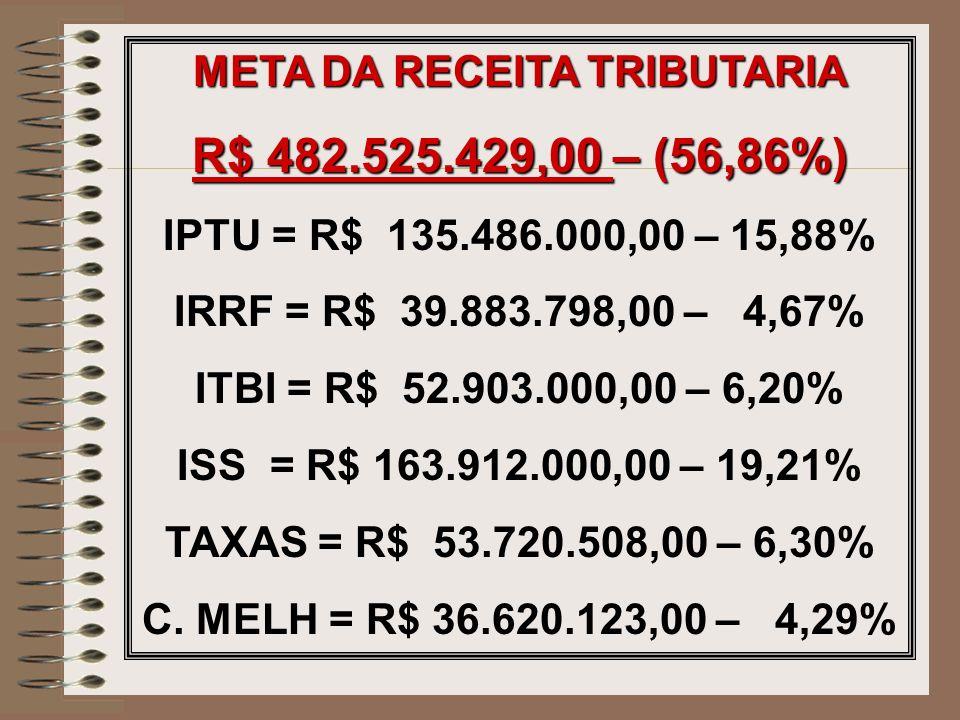 META DA RECEITA TRIBUTARIA R$ 482.525.429,00 – (56,86%) IPTU = R$ 135.486.000,00 – 15,88% IRRF = R$ 39.883.798,00 – 4,67% ITBI = R$ 52.903.000,00 – 6,