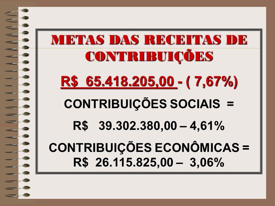 METAS DAS RECEITAS DE CONTRIBUIÇÕES R$ 65.418.205,00 - ( 7,67%) CONTRIBUIÇÕES SOCIAIS = R$ 39.302.380,00 – 4,61% CONTRIBUIÇÕES ECONÔMICAS = R$ 26.115.