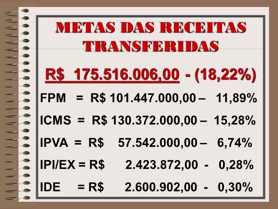 METAS DAS RECEITAS TRANSFERIDAS R$ 175.516.006,00 - (18,22%) FPM = R$ 101.447.000,00 – 11,89% ICMS = R$ 130.372.000,00 – 15,28% IPVA = R$ 57.542.000,0