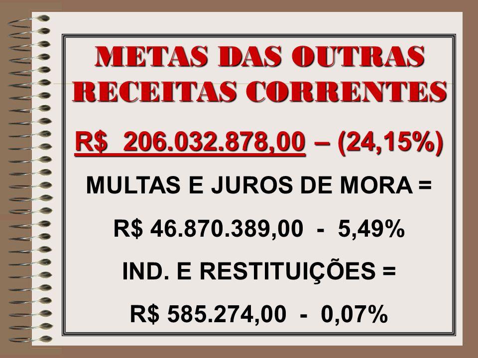 METAS DAS OUTRAS RECEITAS CORRENTES R$ 206.032.878,00 – (24,15%) MULTAS E JUROS DE MORA = R$ 46.870.389,00 - 5,49% IND. E RESTITUIÇÕES = R$ 585.274,00
